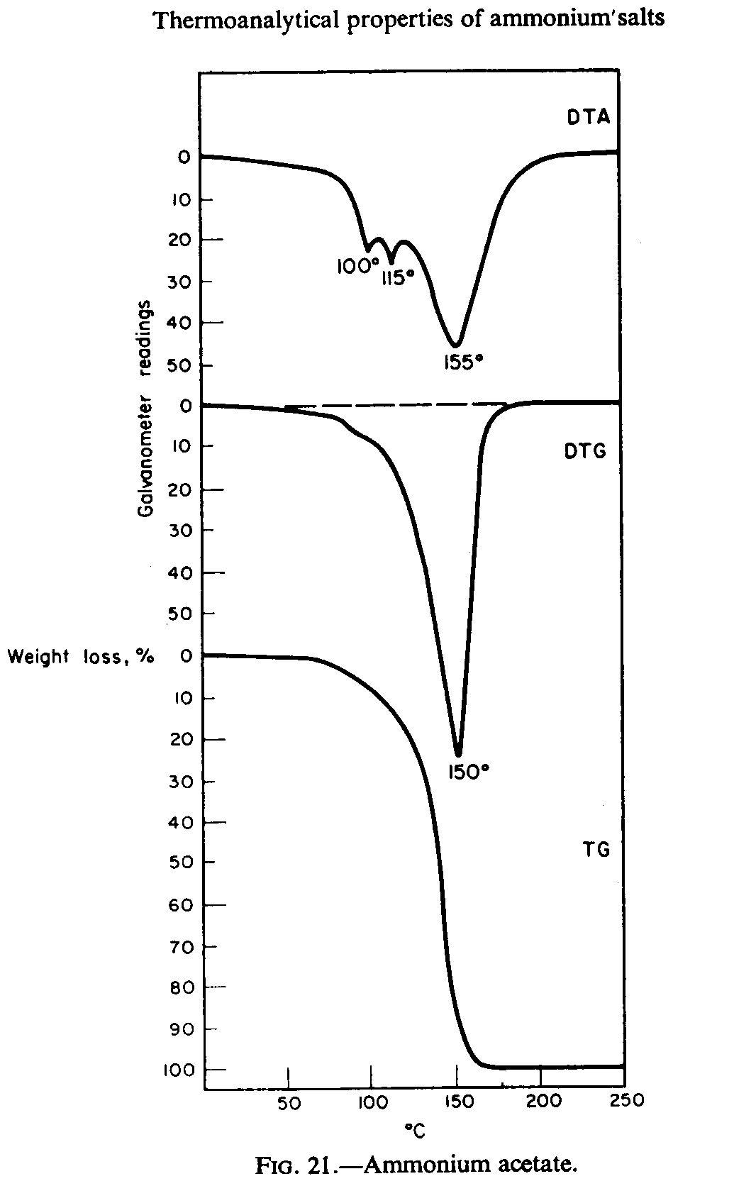 Ammonium acetate aadrydiagramg pooptronica