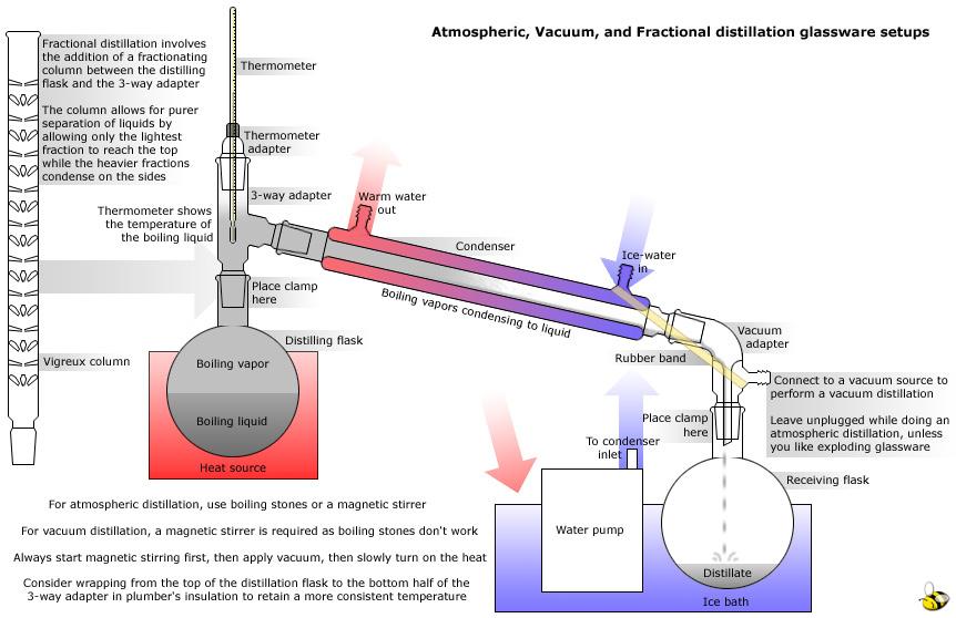 distillation and fraction distillation lab report